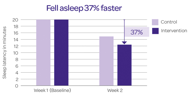 Bedtime Routine - Fell Asleep 37% Faster - JOHNSON'S® BABY