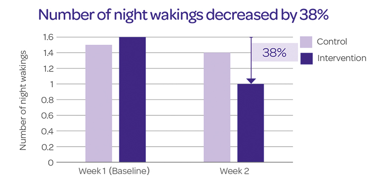 Number of Night Wakings Decreased by 38% - JOHNSON'S® BABY