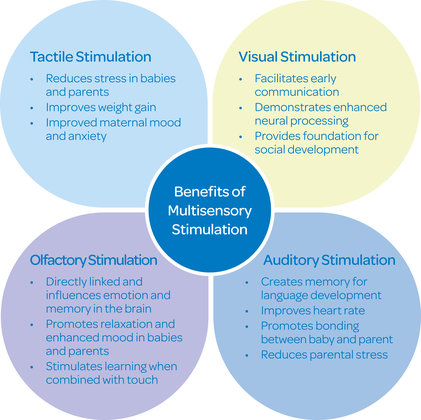 Multisensory Stimulation Benefits - JOHNSON'S® BABY