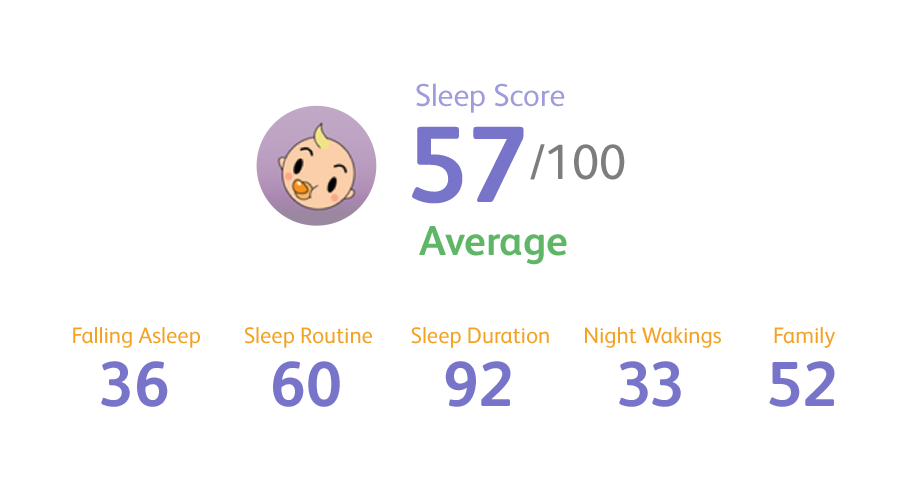 Learn your Baby's Sleep Score - JOHNSON'S® BABY SLEEP APP